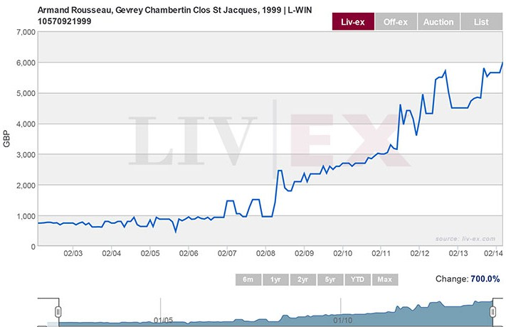 1999 Gevrey Chambertin, 1er Cru, Clos St. Jacques, Armand Rousseau prices over time