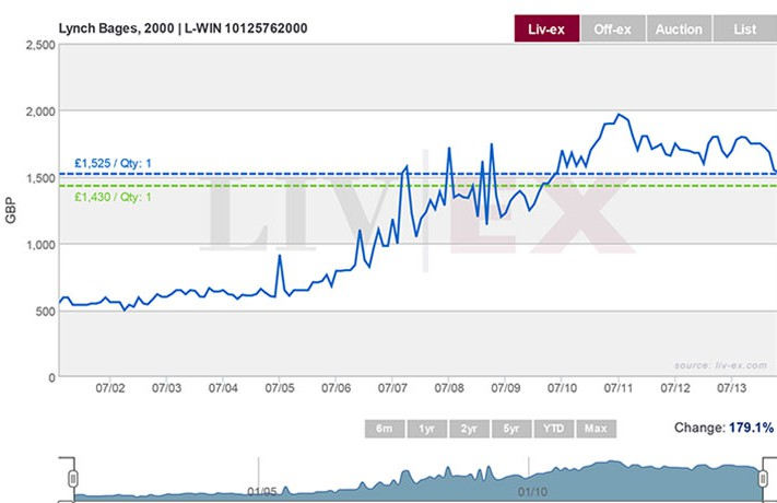 Lynch Bages 2000 prices over time